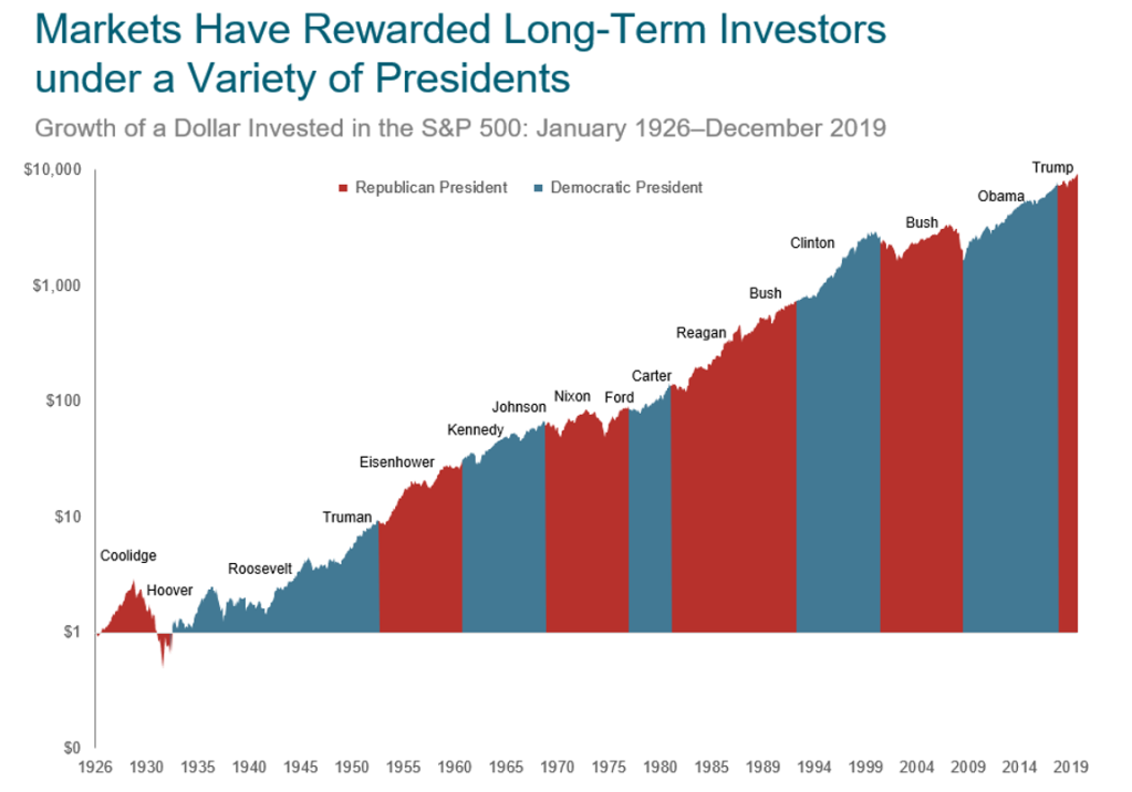 Markets Have Rewarded Long-Term Investors under a Variety of Presidents